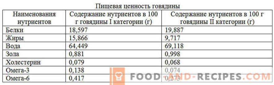 Говедско месо: придобивки и штета на телото